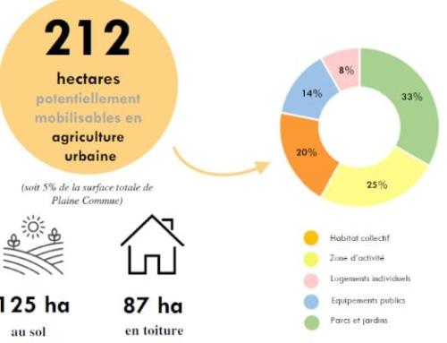 Accompagnement de Plaine commune dans sa stratégie de développement de l'agriculture urbaine