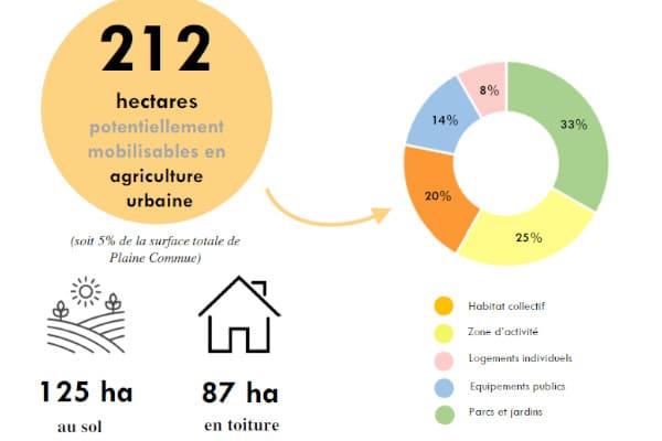 Graphique représentant les superficies potentiellement mobilisables pour de l'agriculture urbaine à Plaine commune